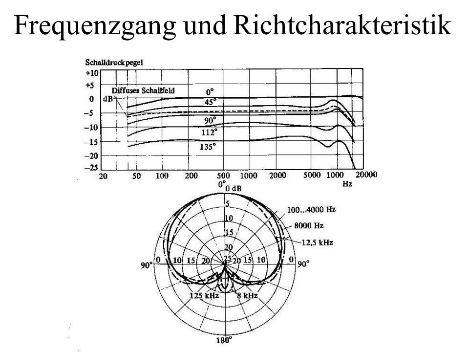 Frequenzgang und Richtcharakteristik