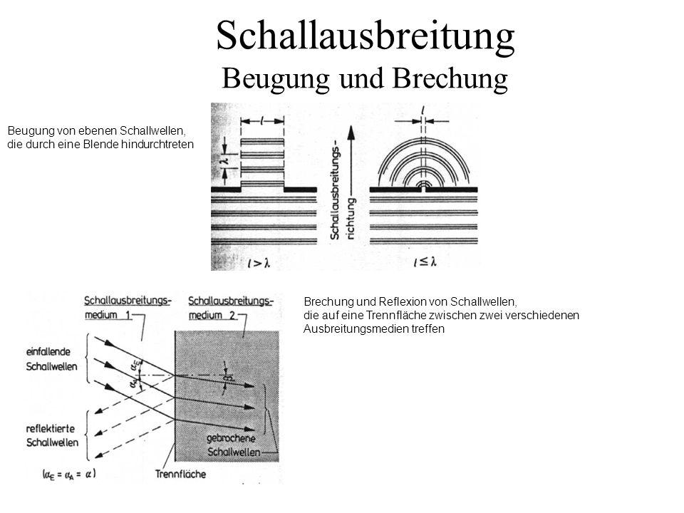 Schallausbreitung Beugung und Brechung