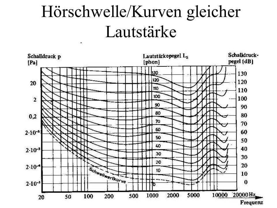 Hörschwelle/Kurven gleicher Lautstärke