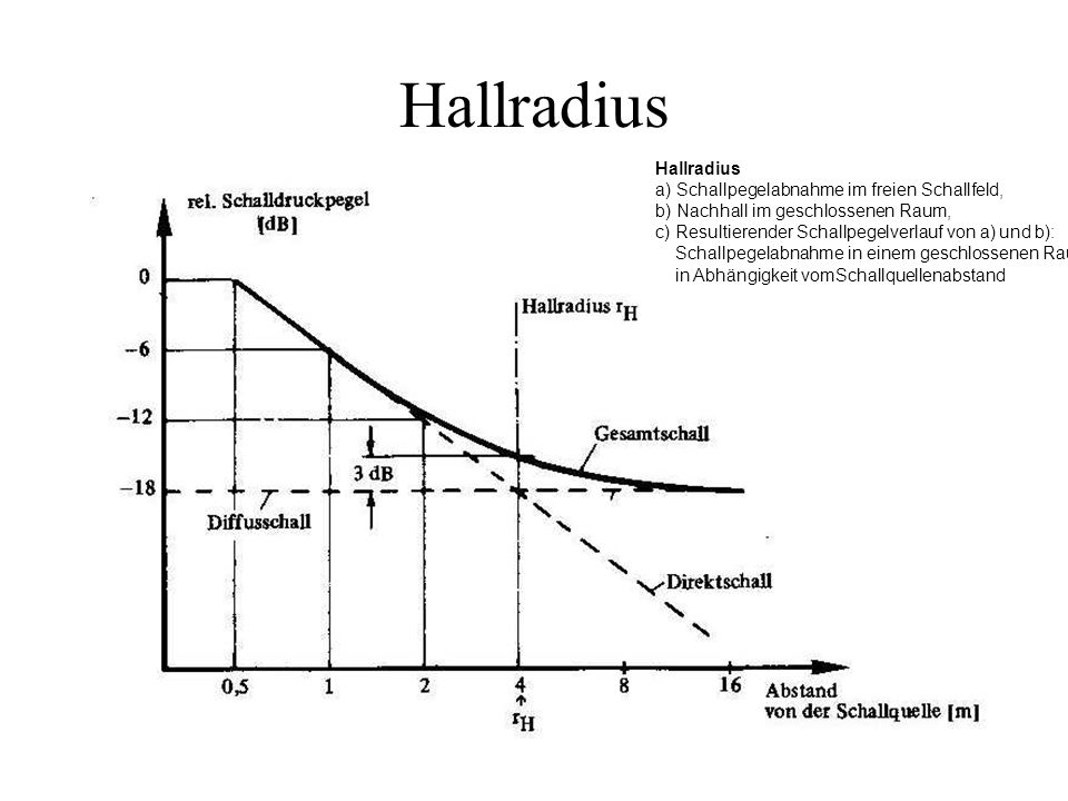 Hallradius Hallradius a) Schallpegelabnahme im freien Schallfeld,