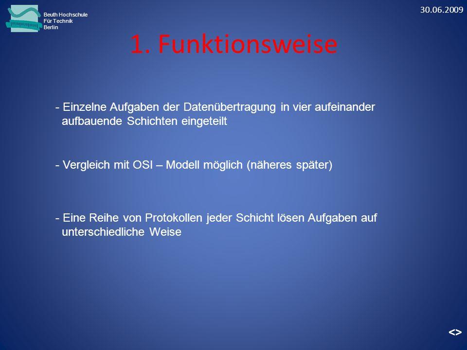 30.06.2009 Beuth Hochschule. Für Technik. Berlin. 1. Funktionsweise. - Einzelne Aufgaben der Datenübertragung in vier aufeinander.