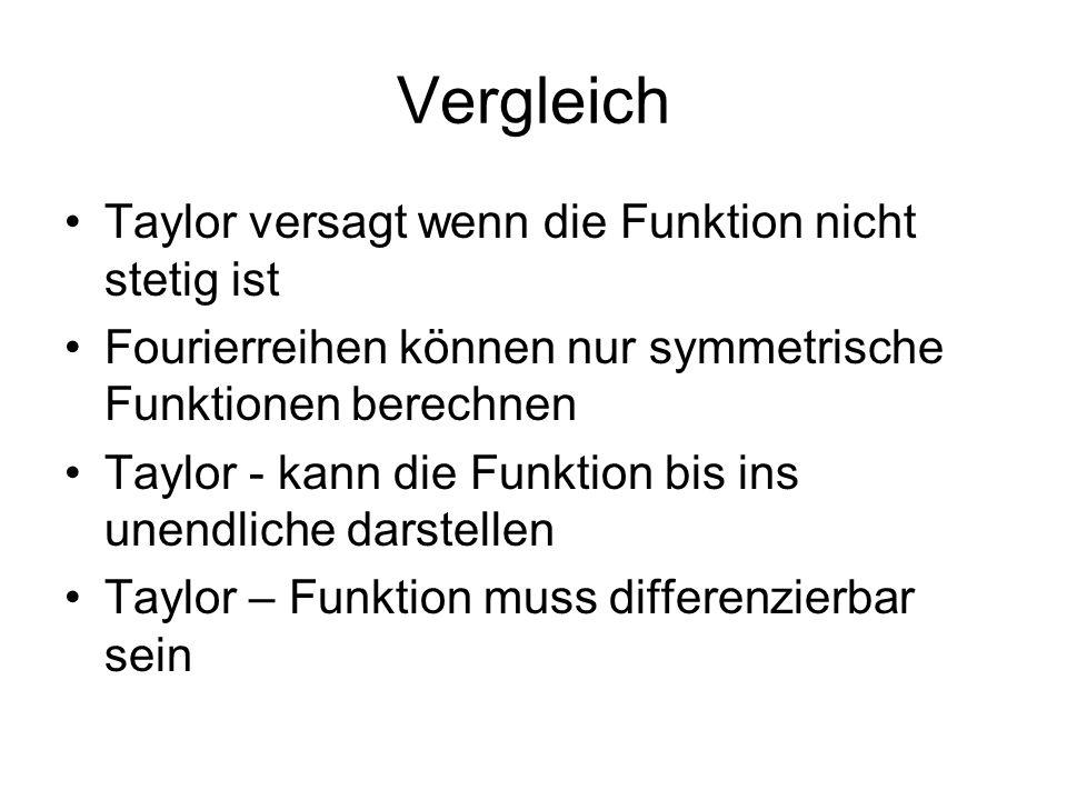 Vergleich Taylor versagt wenn die Funktion nicht stetig ist