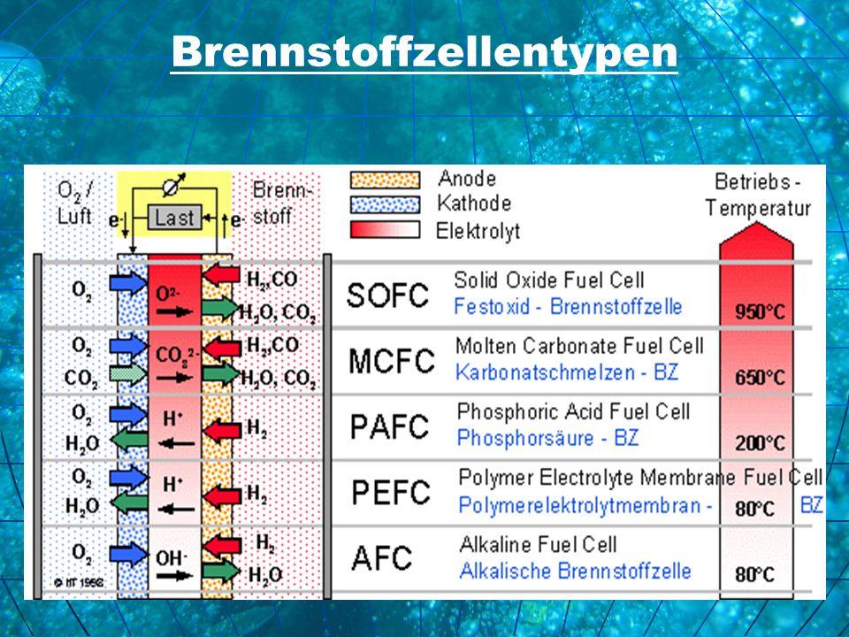 Brennstoffzellentypen