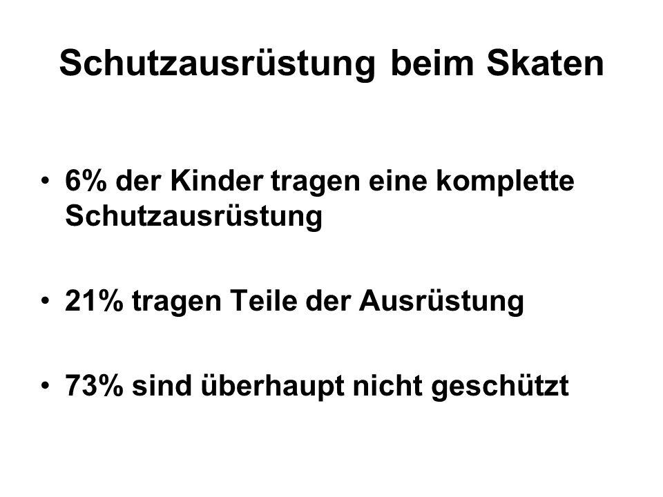Schutzausrüstung beim Skaten