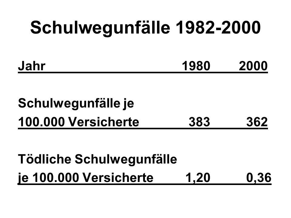 Schulwegunfälle 1982-2000 Jahr 1980 2000 Schulwegunfälle je