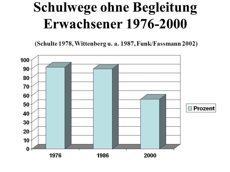 Schulwege ohne Begleitung Erwachsener 1976-2000 (Schulte 1978, Wittenberg u.