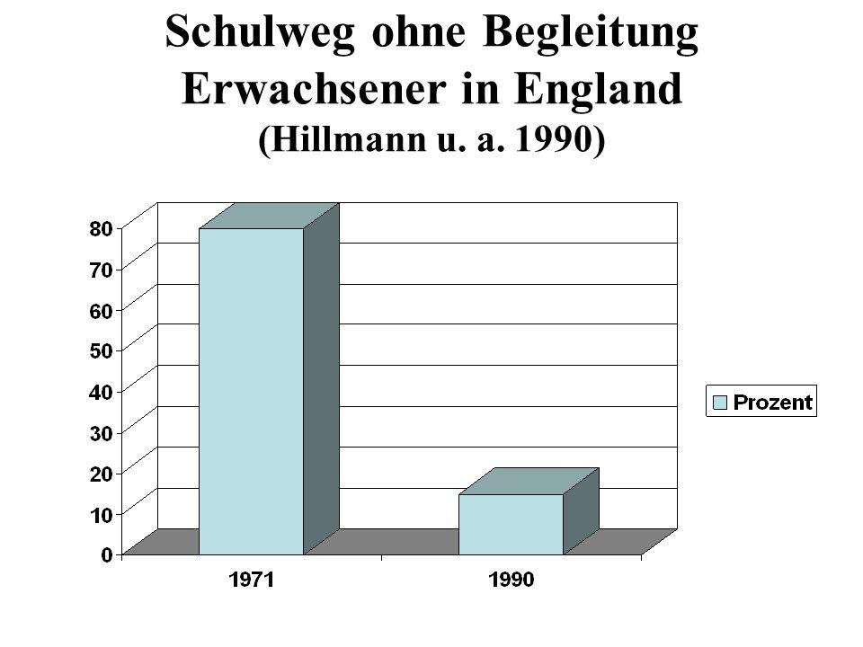 Schulweg ohne Begleitung Erwachsener in England (Hillmann u. a. 1990)