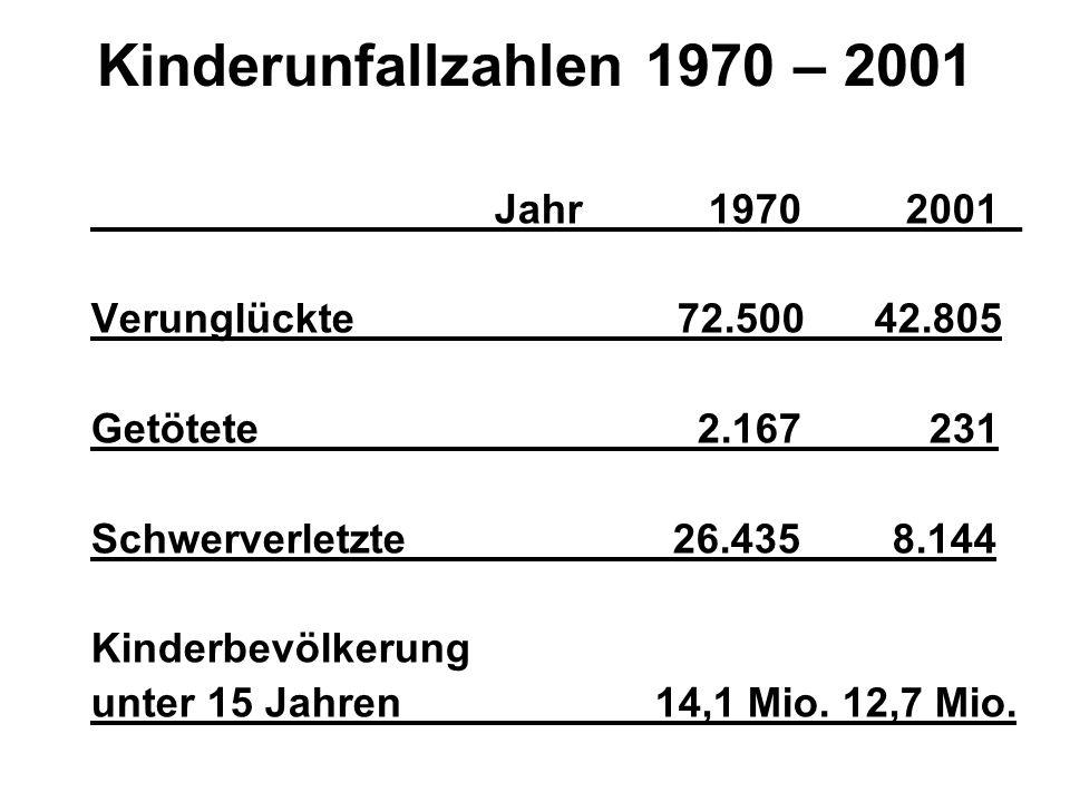 Kinderunfallzahlen 1970 – 2001 Jahr 1970 2001_