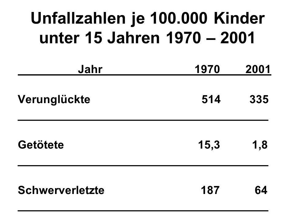 Unfallzahlen je 100.000 Kinder unter 15 Jahren 1970 – 2001