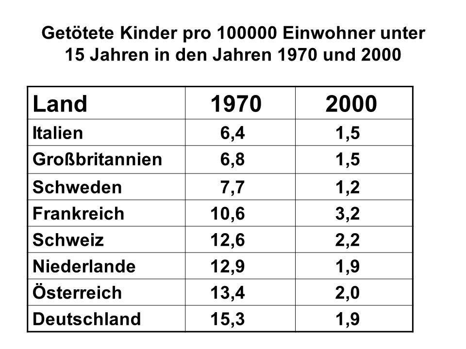 Getötete Kinder pro 100000 Einwohner unter 15 Jahren in den Jahren 1970 und 2000