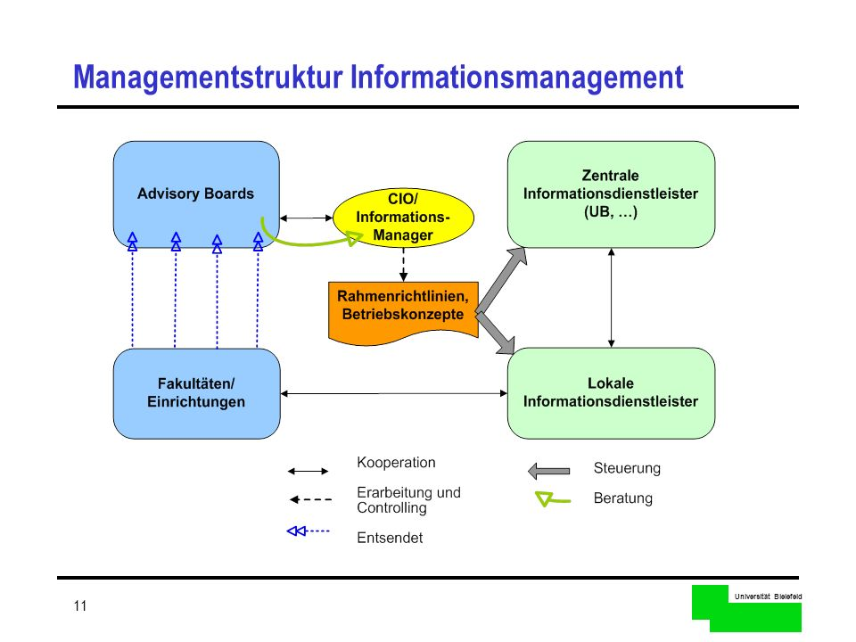 Managementstruktur Informationsmanagement