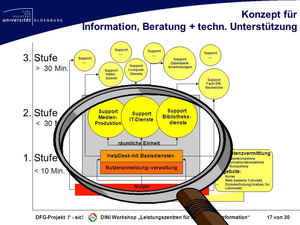 Konzept für Information, Beratung + techn. Unterstützung