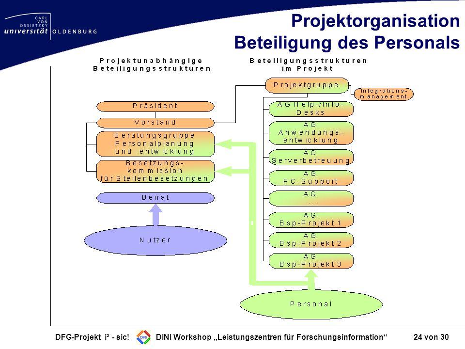 Projektorganisation Beteiligung des Personals