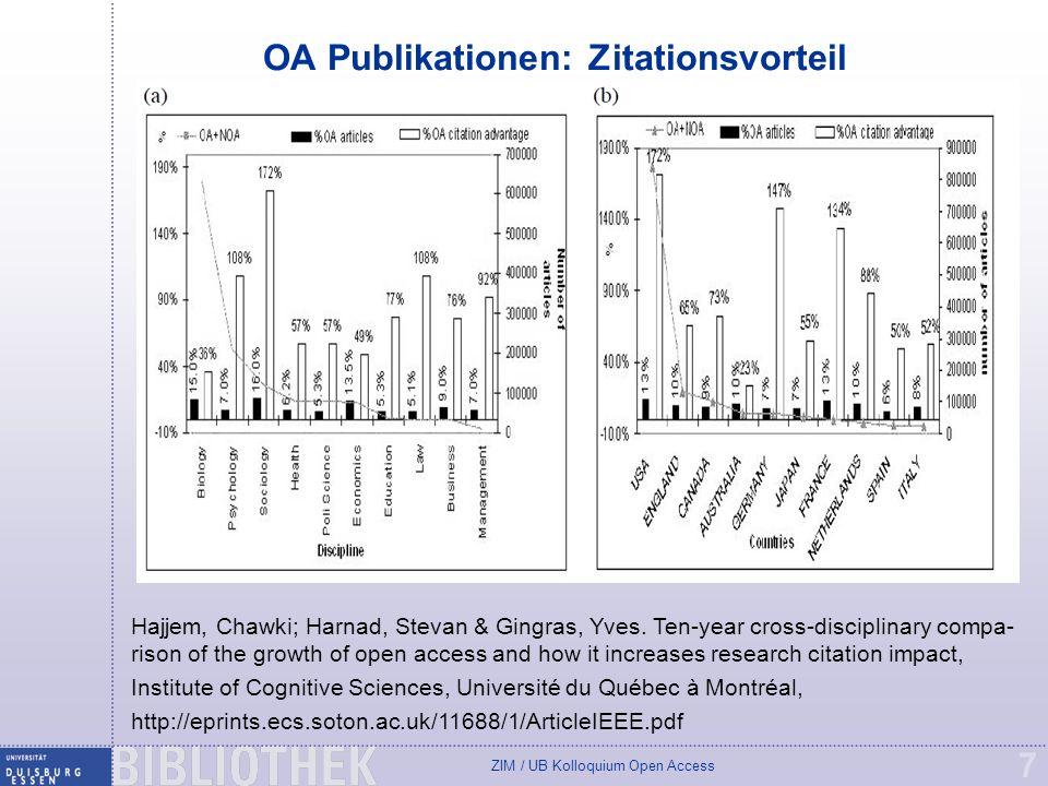 OA Publikationen: Zitationsvorteil