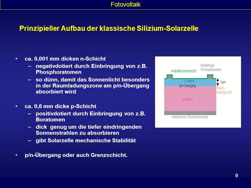 Prinzipieller Aufbau der klassische Silizium-Solarzelle