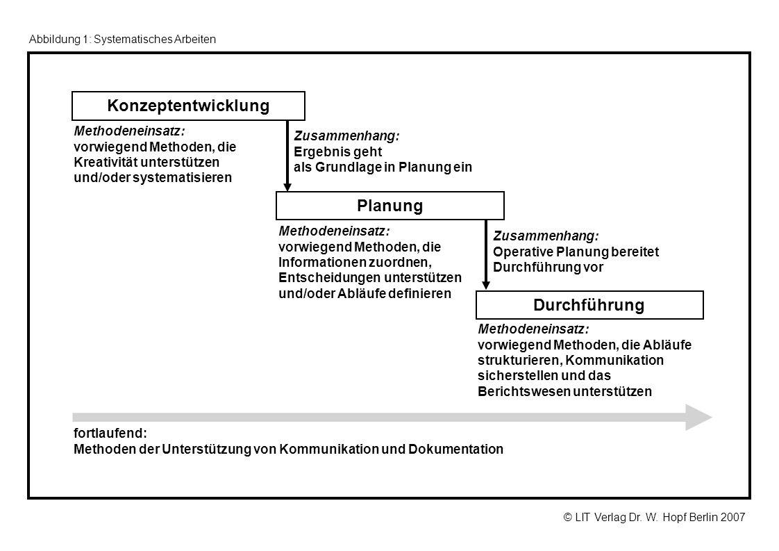 Konzeptentwicklung Planung Durchführung