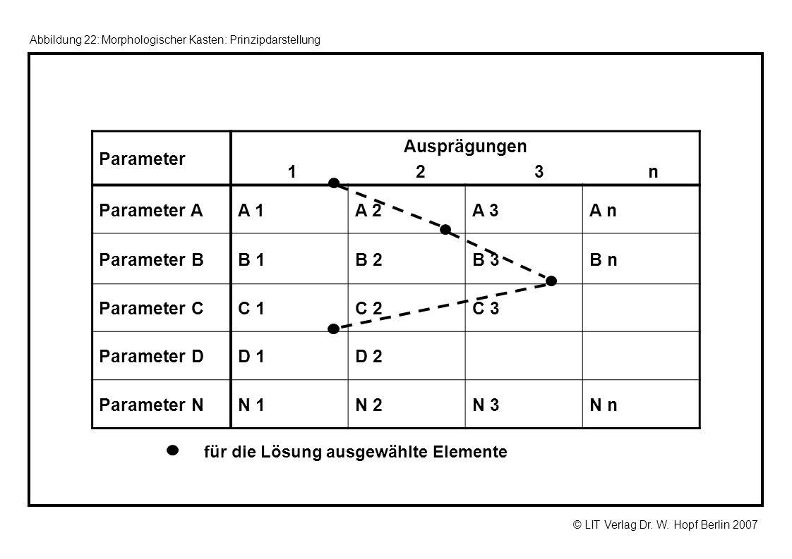 Parameter Ausprägungen 1 2 3 n Parameter A A 1 A 2 A 3 A n Parameter B