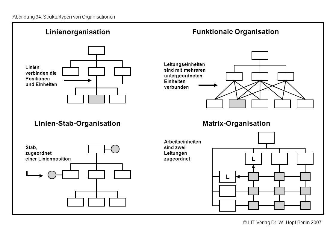Linien-Stab-Organisation Funktionale Organisation