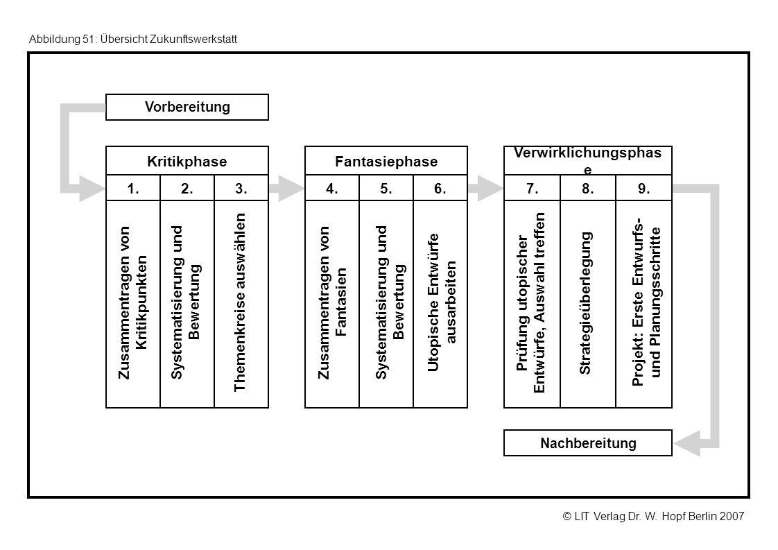 Themenkreise auswählen Systematisierung und Bewertung