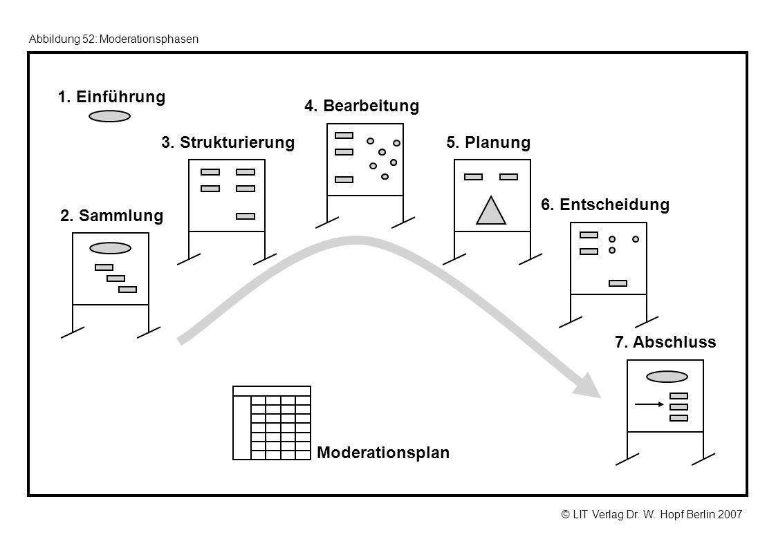 2. Sammlung 3. Strukturierung 4. Bearbeitung 5. Planung 7. Abschluss