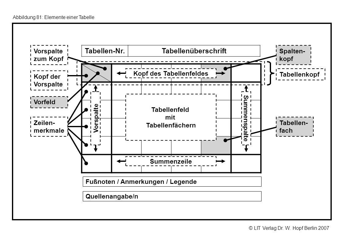 Kopf des Tabellenfeldes Tabellenfeld mit Tabellenfächern