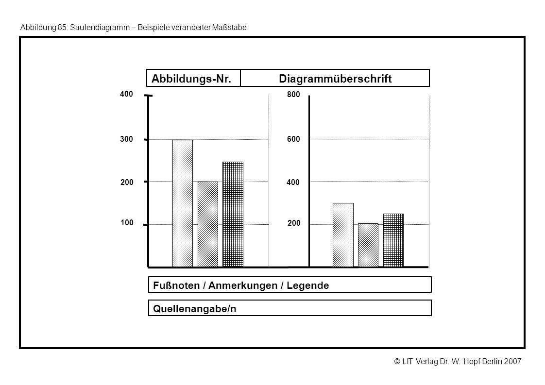 Diagrammüberschrift Abbildungs-Nr. Fußnoten / Anmerkungen / Legende