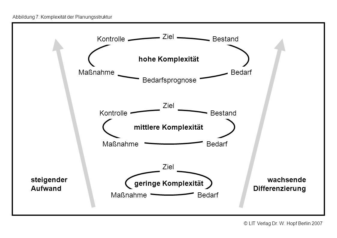 geringe Komplexität mittlere Komplexität hohe Komplexität