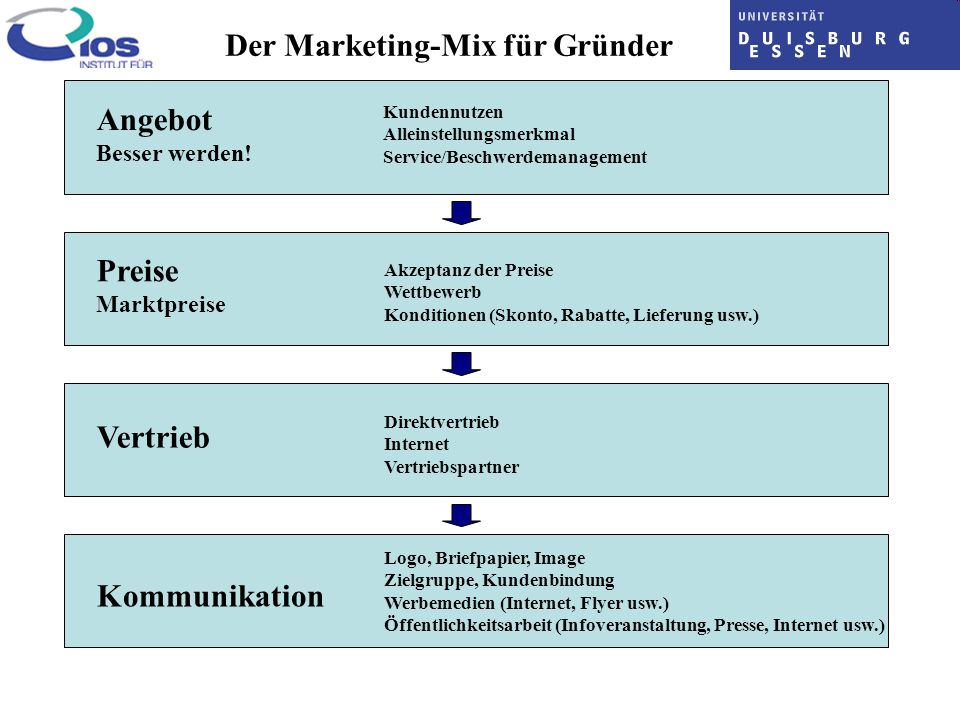Der Marketing-Mix für Gründer