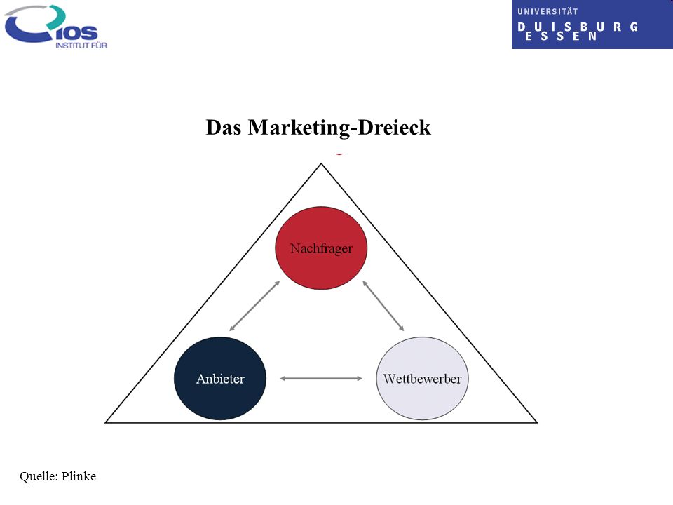 Das Marketing-Dreieck