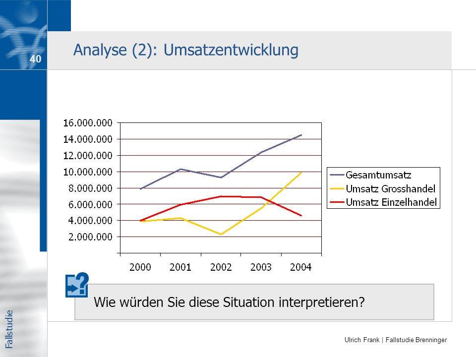 Analyse (2): Umsatzentwicklung
