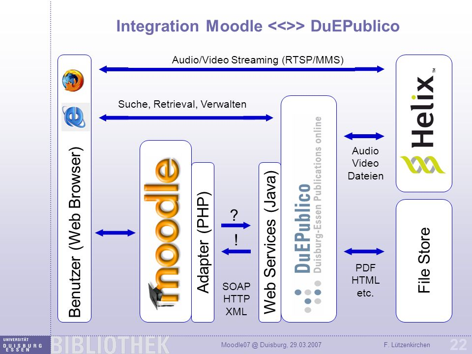 Integration Moodle <<>> DuEPublico