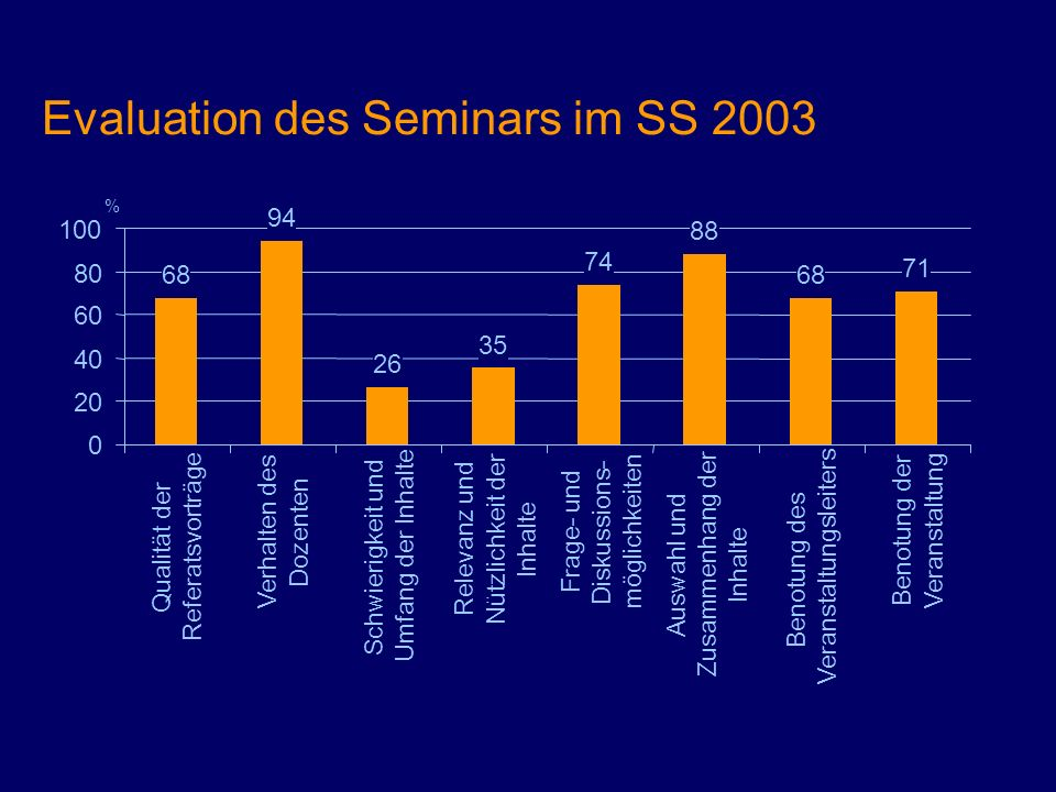 Evaluation des Seminars im SS 2003