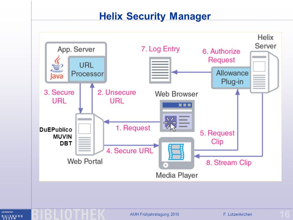 Helix Security Manager