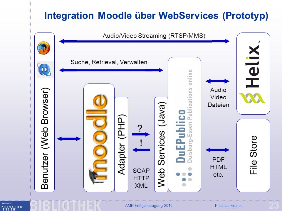 Integration Moodle über WebServices (Prototyp)