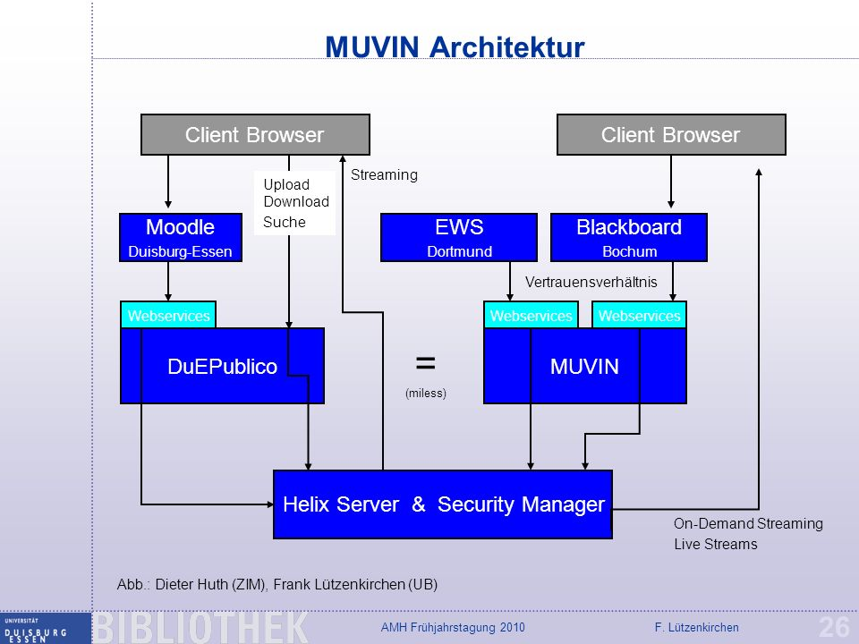 = (miless) MUVIN Architektur Client Browser Client Browser Moodle EWS