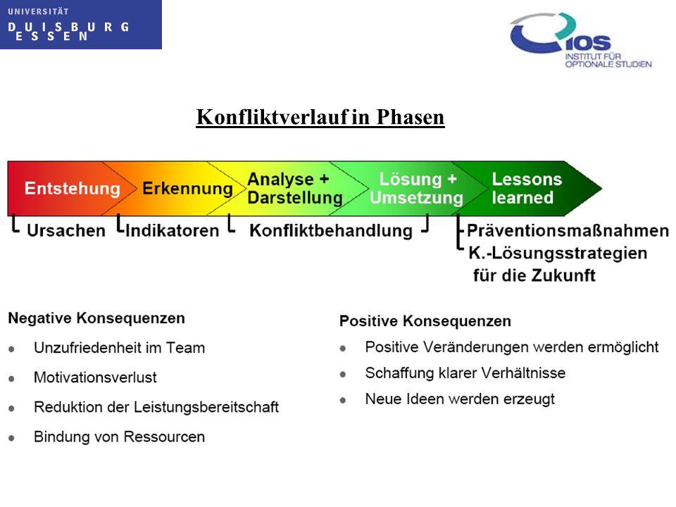 Konfliktverlauf in Phasen