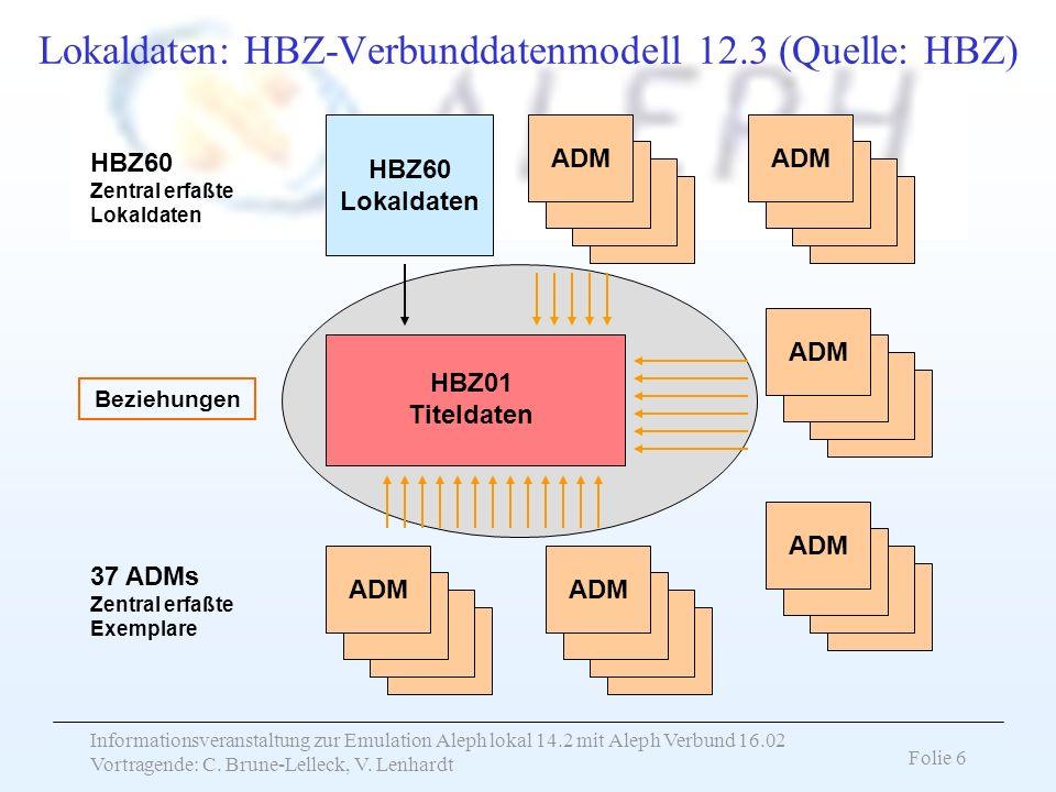 Lokaldaten: HBZ-Verbunddatenmodell 12.3 (Quelle: HBZ)