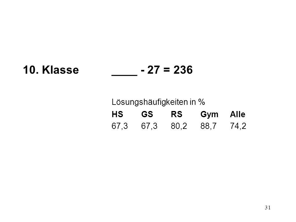 10. Klasse ____ - 27 = 236 Lösungshäufigkeiten in % HS GS RS Gym Alle
