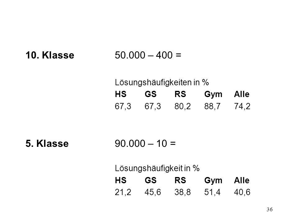 10. Klasse 50.000 – 400 = Lösungshäufigkeiten in % HS GS RS Gym Alle. 67,3 67,3 80,2 88,7 74,2. 5. Klasse 90.000 – 10 =