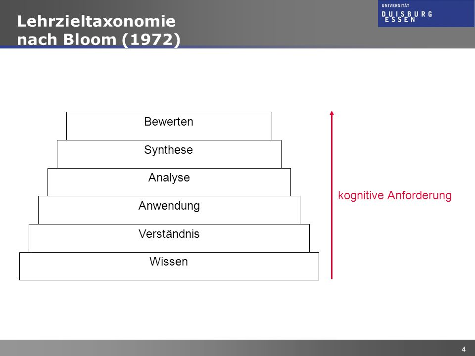 Lehrzieltaxonomie nach Bloom (1972) Bewerten Synthese Analyse