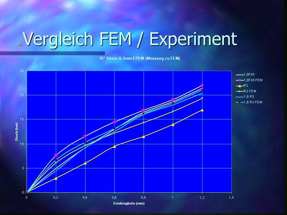 15.Vergleich FEM / Experiment