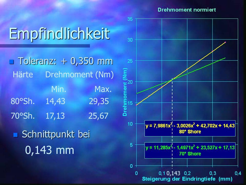 Empfindlichkeit 0,143 mm Toleranz: + 0,350 mm Schnittpunkt bei
