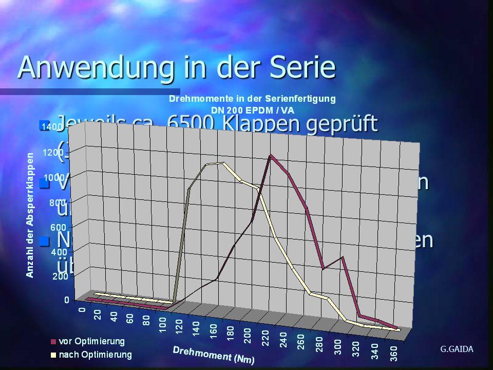 Anwendung in der Serie Jeweils ca. 6500 Klappen geprüft (Jahresproduktion) Vor der Optimierung 20% der Klappen über dem zulässigen Wert.