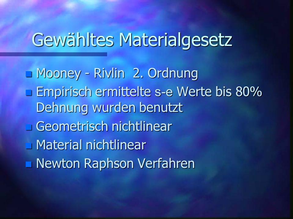 Gewähltes Materialgesetz