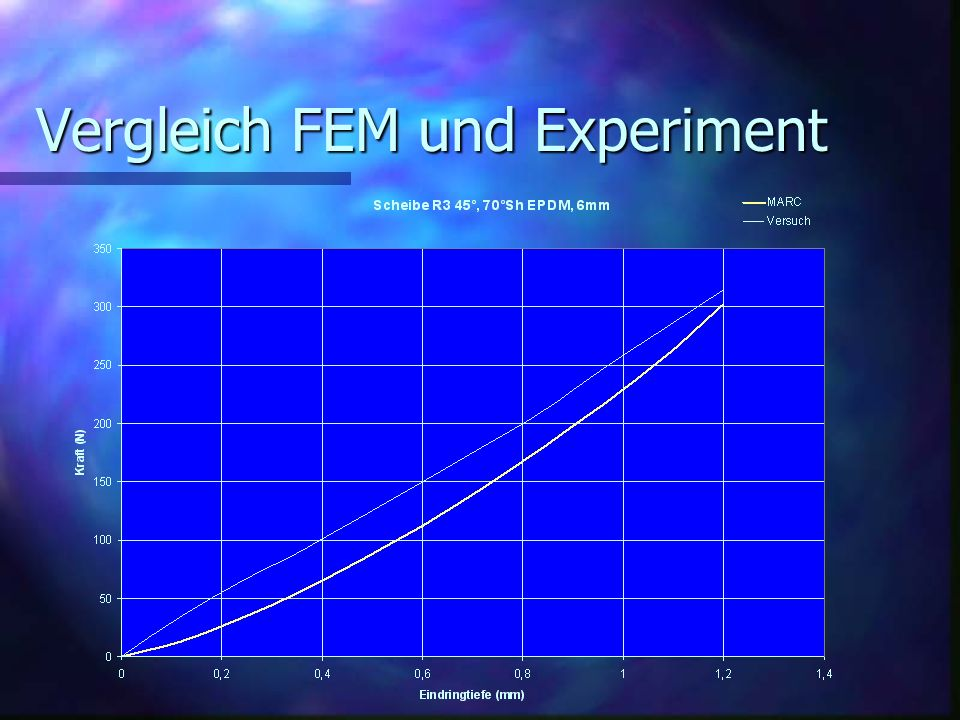 Vergleich FEM und Experiment