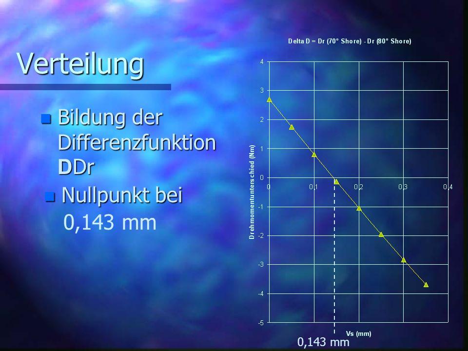 Verteilung Bildung der Differenzfunktion DDr Nullpunkt bei 0,143 mm