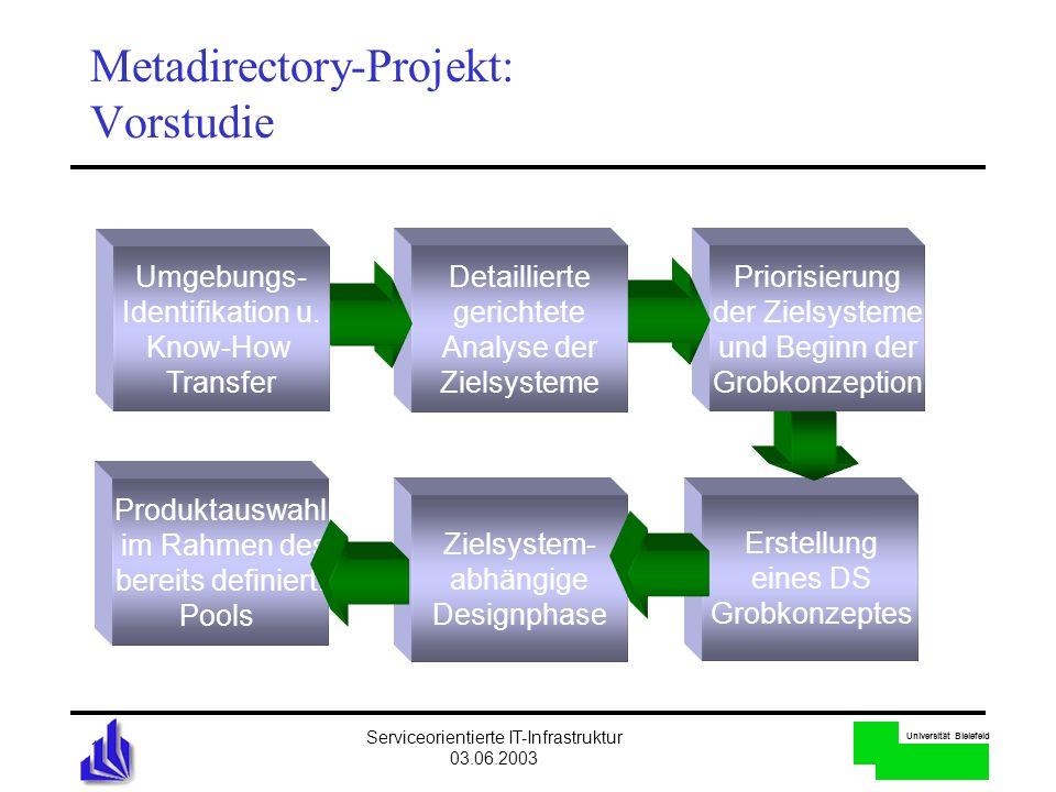 Metadirectory-Projekt: Vorstudie