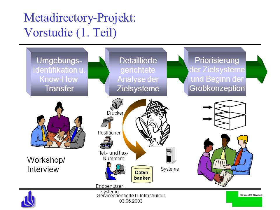 Metadirectory-Projekt: Vorstudie (1. Teil)