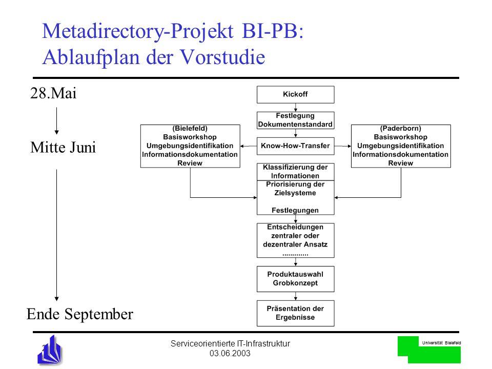 Metadirectory-Projekt BI-PB: Ablaufplan der Vorstudie