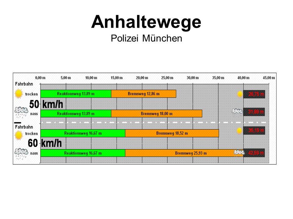 Anhaltewege Polizei München